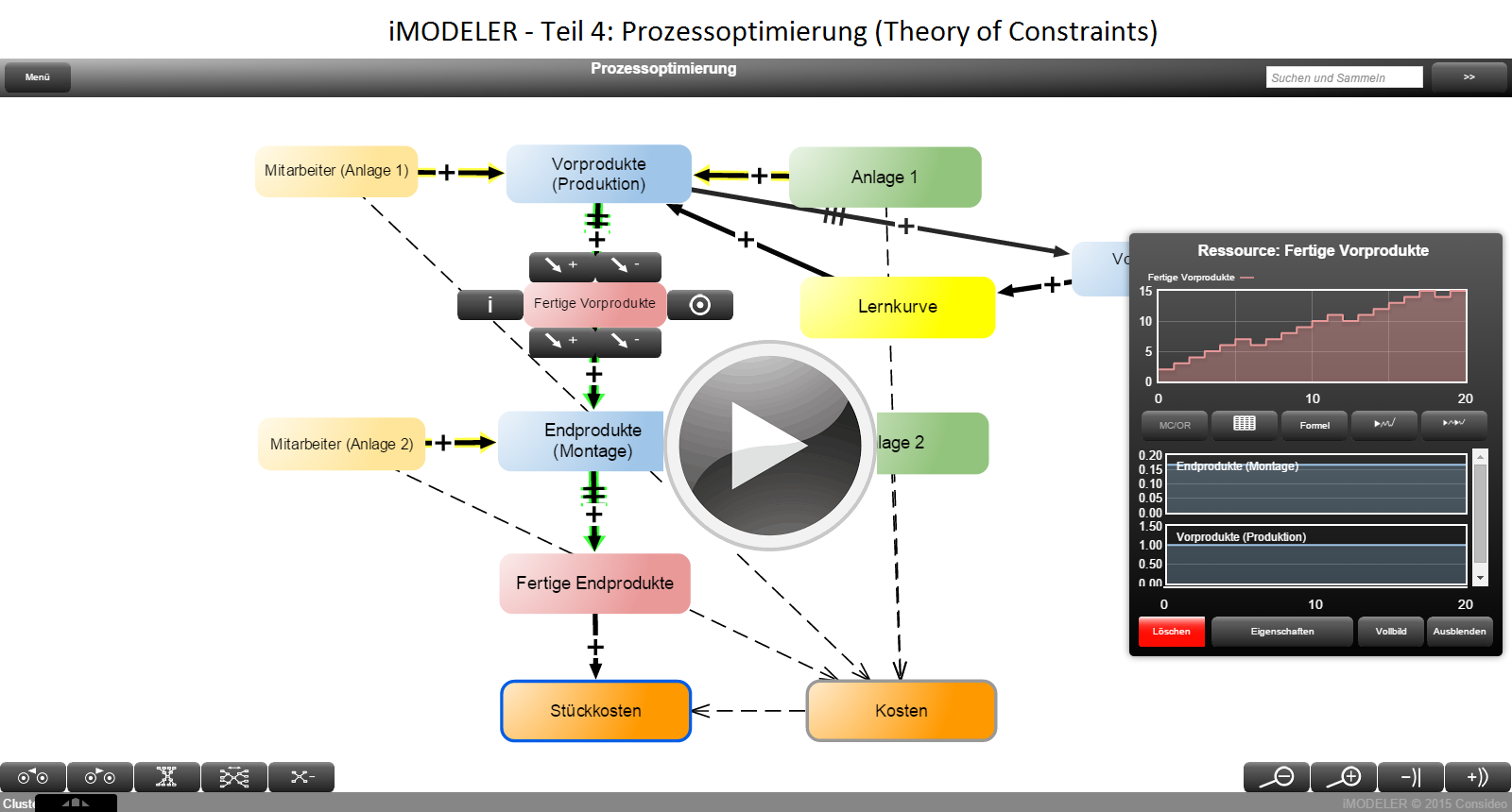iMODELER: Prozessoptimierung (Theory of Constraints)